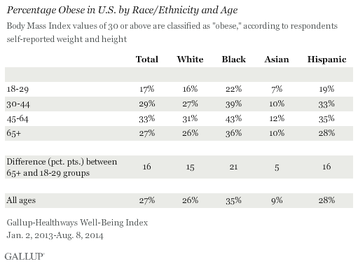 Percentage Obese in U.S. by Race/Ethnicity and Age
