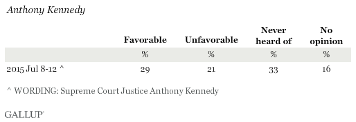 Favorability Ratings of Anthony Kennedy