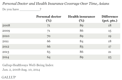 Asians' Personal Doctor and Health Insurance over time
