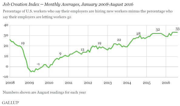 2016-09-07_Aug_job_creation_chart1_(1)