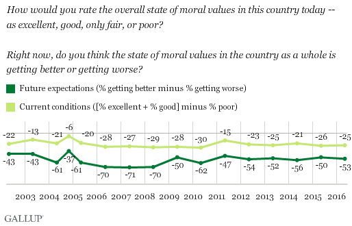 Trend: How would you rate the overall state of moral values in this country today -- as excellent, good, only fair, or poor? Right now, do you think the state of moral values in the country as a whole is getting better or getting worse?