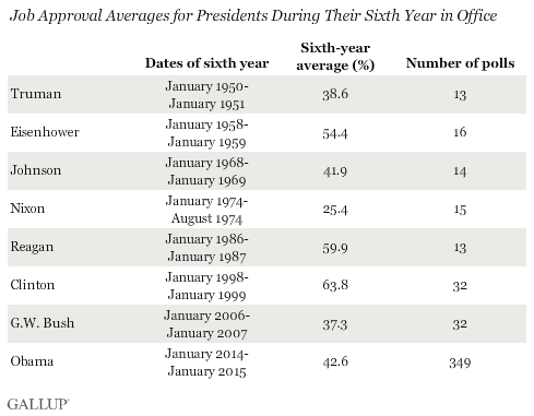 Job Approval Averages for Presidents During Their Sixth Year in Office