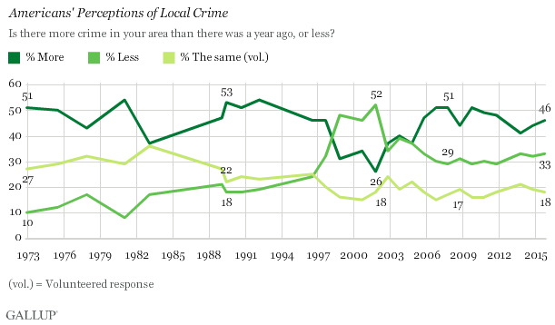 Trend: Americans' Perceptions of Local Crime