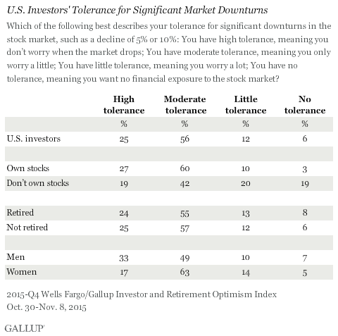 U.S. Investors' Tolerance for Significant Market Downturns