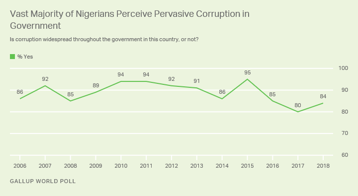 Line graph. More than eight in 10 Nigerians say corruption is widespread in their government.
