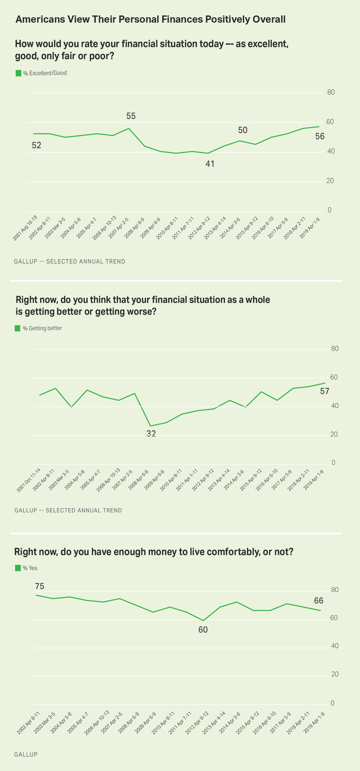 Three line graphs. Americans' ratings of their personal financial situation and whether they are living comfortably.