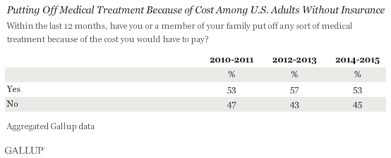 Trend: Putting Off Medical Treatment Because of Cost Among U.S. Adults Without Insurance