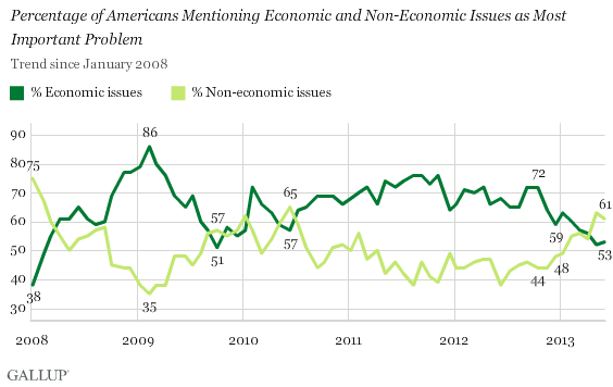 2008-2013 Trend: Percentage of Americans Mentioning Economic and Non-Economic Issues as Most Important Problem