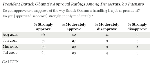 President Barack Obama's Approval Ratings Among Democrats, by Intensity