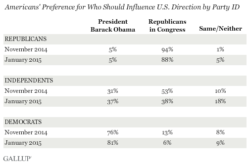 Americans' Preference for Who Should Influence U.S. Direction by Party ID