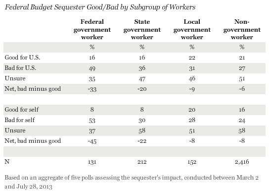 Federal Budget Sequester Good/Bad by Subgroup of Workers, July 2013