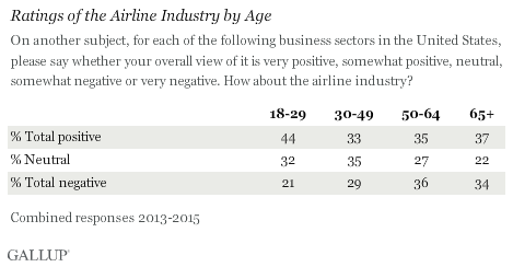 Ratings of the Airline Industry by Age