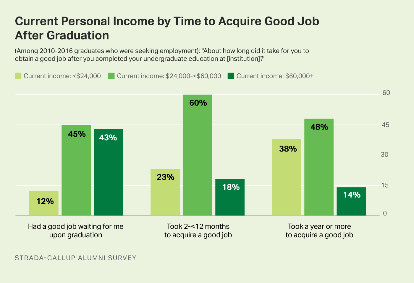 Bar graph. College graduates who had a good job waiting for them at graduation earned more than those who did not have a good job waiting.