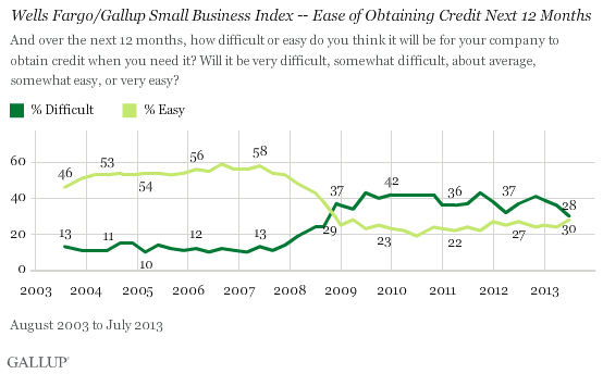 Wells Fargo/Gallup Small Business Index -- Ease of Obtaining Credit Next 12 Months