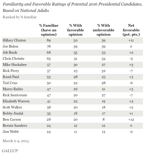 Familiarity and Favorable Ratings of Potential 2016 Presidential Candidates, Based on National Adults