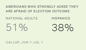 In U.S., Hispanics Least Worried About Election Outcome