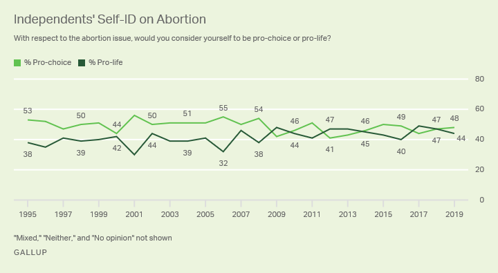 Line graph. The percentages of independents who identify as pro-choice and pro-life from 1995-2019.