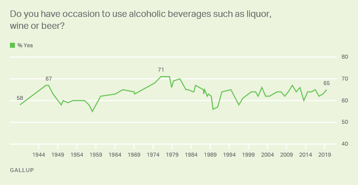Line graph: Americans who use alcoholic beverages, 1939-2018. High of 71% (1976-78); current 65% (2019).