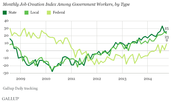 Trend: Monthly Job Creation Index Among Government Workers, by Type