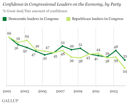 confidence in congressional leaders on the economy, by party