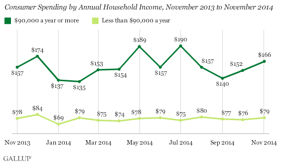 Consumer Spending by Annual Household Income, November 2013 to November 2014