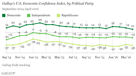 Gallup's U.S. Economic Confidence Index, by Political Party