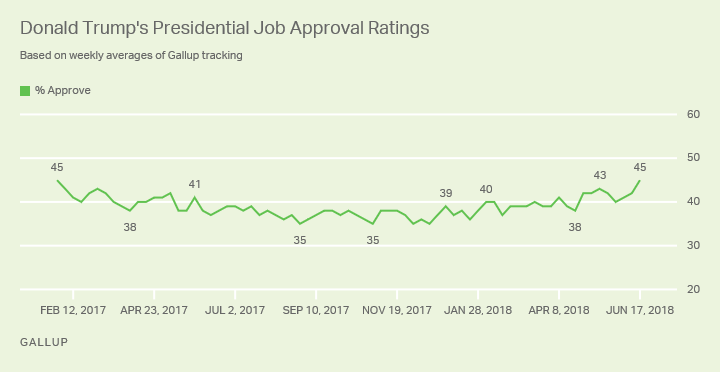 Line graph: Donald Trump job approval weekly ratings, 2017-18. Trend high: 45% (January 2017 and June 2018); trend low 35% (4x in 2017).