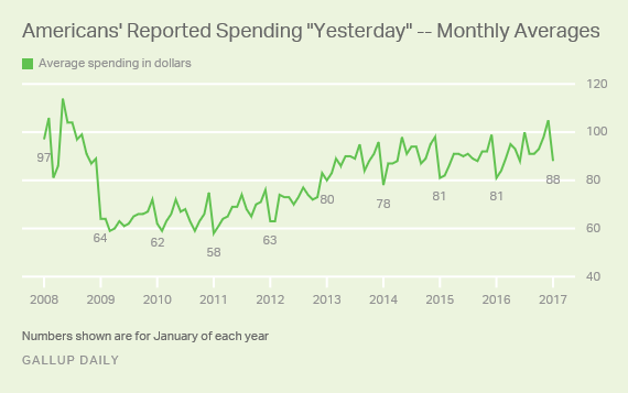 "Trend: Americans' Reported Spending ""Yesterday"" -- Monthly Averages"