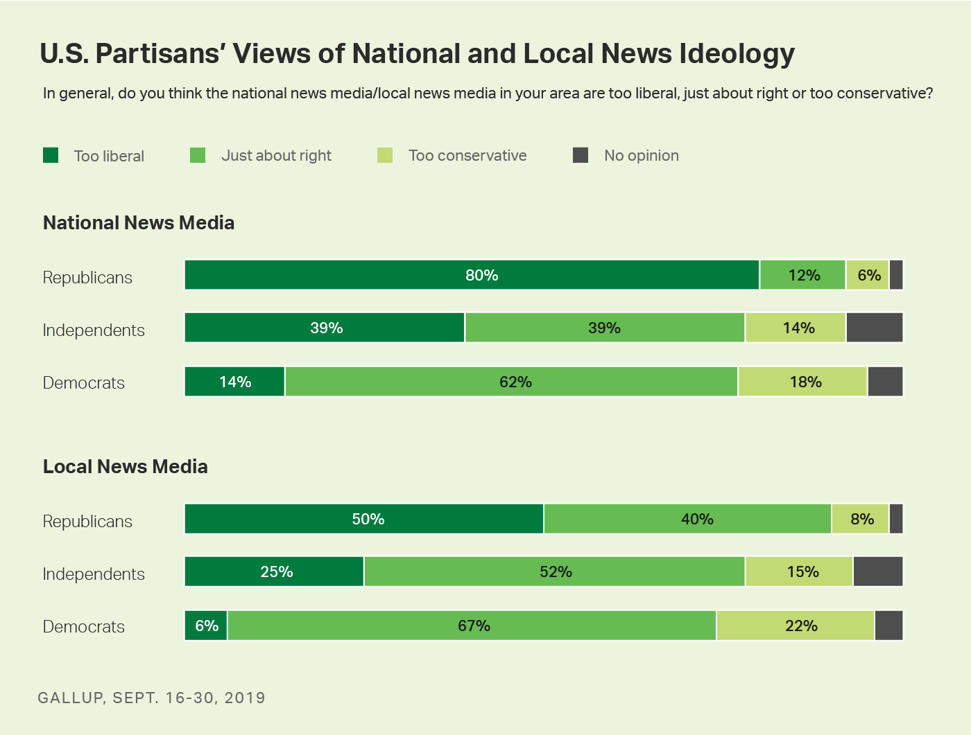 Bar charts. U.S. adults', including partisans' perceptions of the ideological balance of national and local news media.