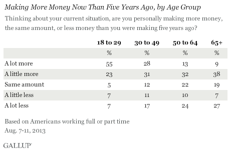 Making More Money Now Than Five Years Ago, by Age Group