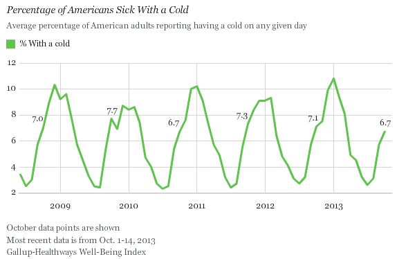 Percentage of Americans Sick With the Cold