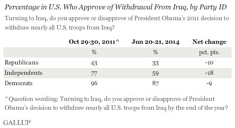 Percentage in U.S. Who Approve of Withdrawal From Iraq, by Party ID