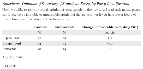 Americans' Opinions of Secretary of State John Kerry, by Party Identification
