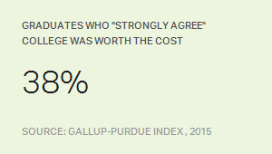 "Graduates Who ""Strongly Agree"" College Was Worth the Cost"