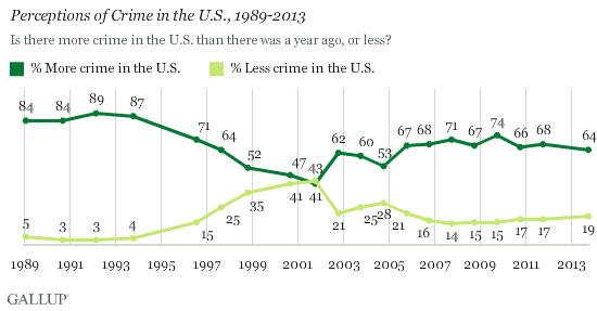 Perceptions of Crime in the U.S., 1989-2013