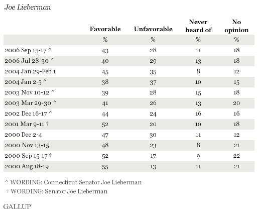 Favorability Ratings of Joe Lieberman