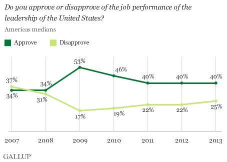 Approval of U.S. leadership in the Americas