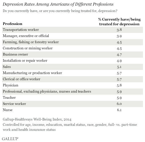 Depression Rates Among Americans of Different Professions, 2014
