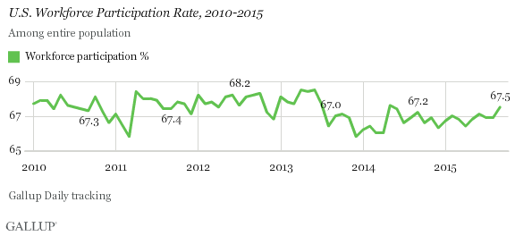 Workforce Participation Rate