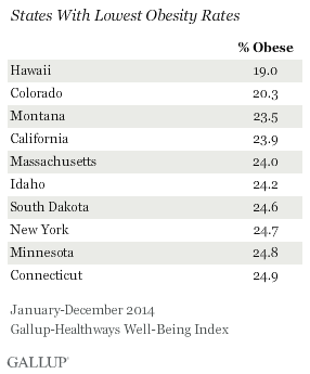 States with Lowest Obesity Rates