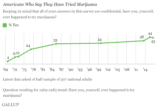 Trend: Americans Who Say They Have Tried Marijuana