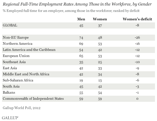 Regional Full-Time Employment Rates Among Those in the Workforce, by Gender