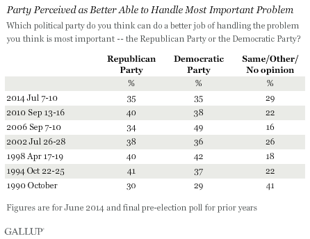 Party Perceived as Better Able to Handle Most Important Problem