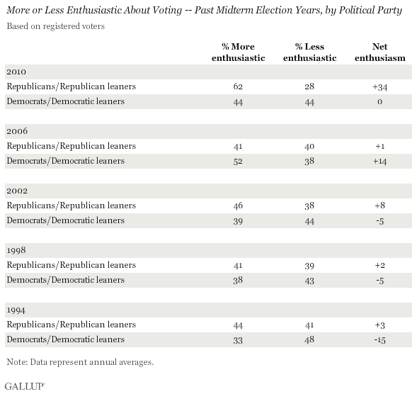 More or Less Enthusiastic About Voting -- Past Midterm Election Years, by Political Party