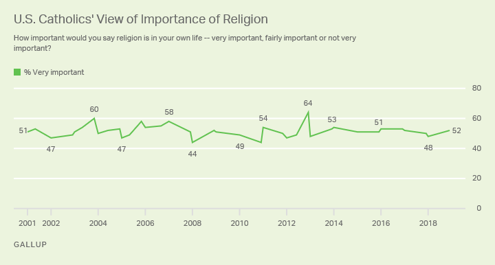 Line graph. Percentage of U.S. Catholics who say religion is important in their lives since 2001 – range 44% to 64%.
