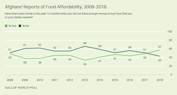 Line graph. Afghans' reports of struggle to afford food in the past year, 2008 to 2018.