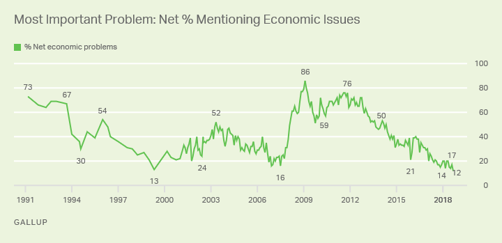 Line graph showing trend since 1991 for mentions of economic issues as most important problem, currently record-low 12%.