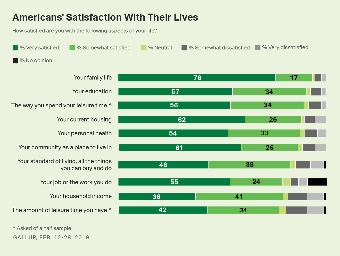 Bar chart. Americans' satisfaction with 10 life aspects related to their finances, lifestyle, opportunities and social life.