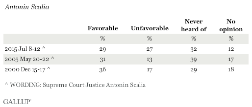Favorable Ratings of Antonin Scalia