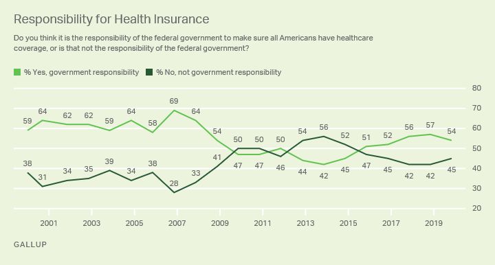 Line graph. Americans' views on whether the federal government should be responsible for ensuring all Americans have health insurance coverage.